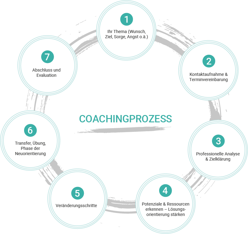 Coachingprozess 8 Phasen